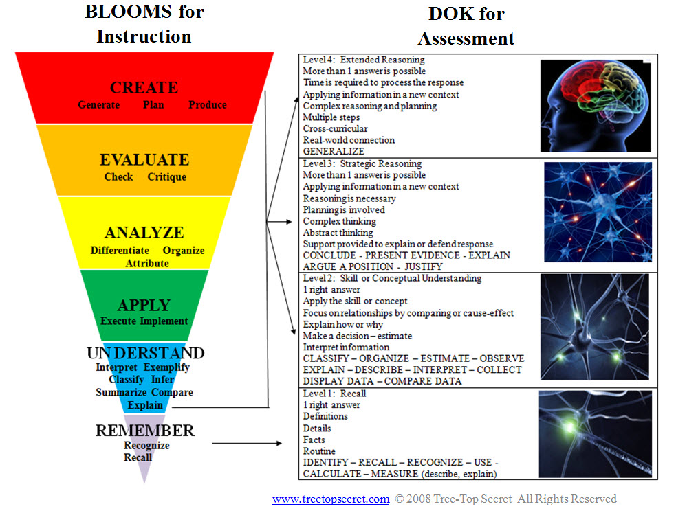 Print 2 Copies Of This Blooms And Dok Chart