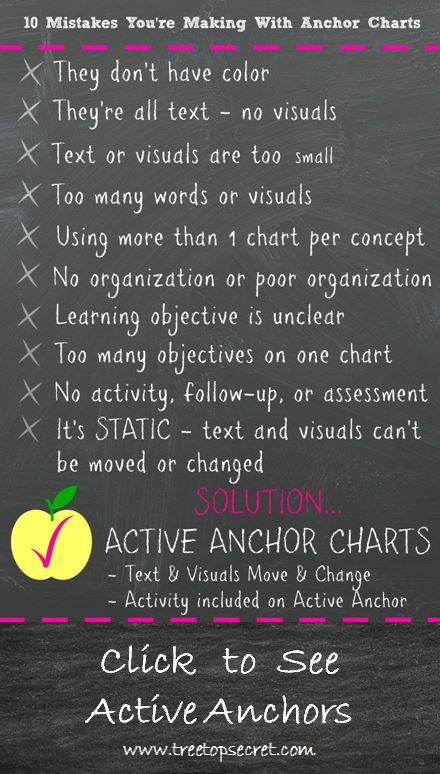 10 Anchor Chart Mistakes Click to See Active Anchors