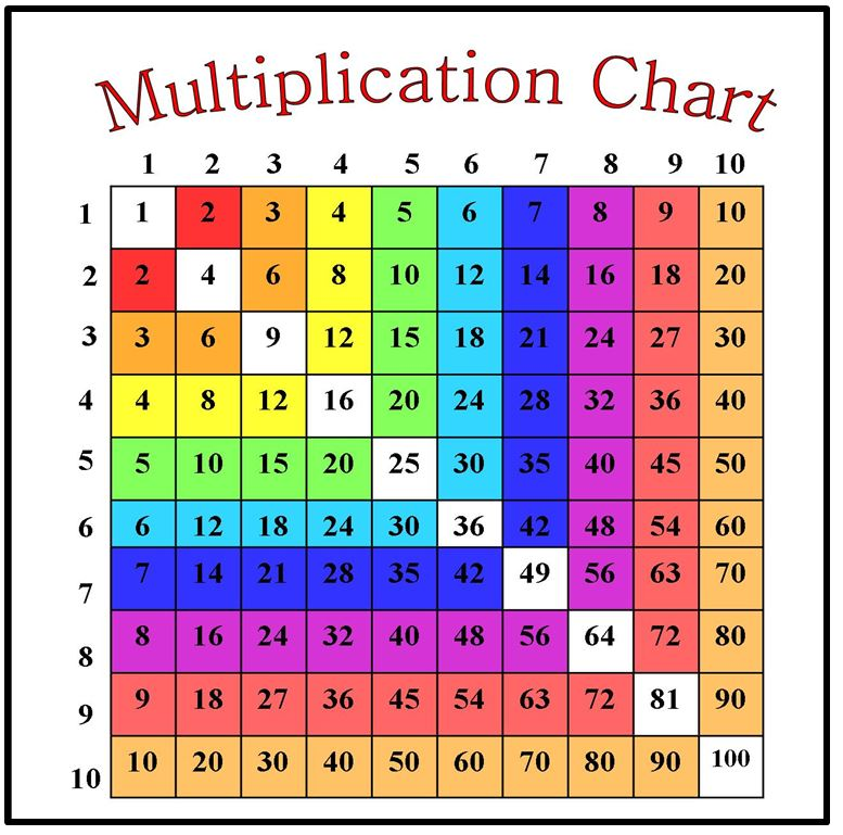 Active anchor chart factors treetopsecret education - Multiplication table to 100 ...